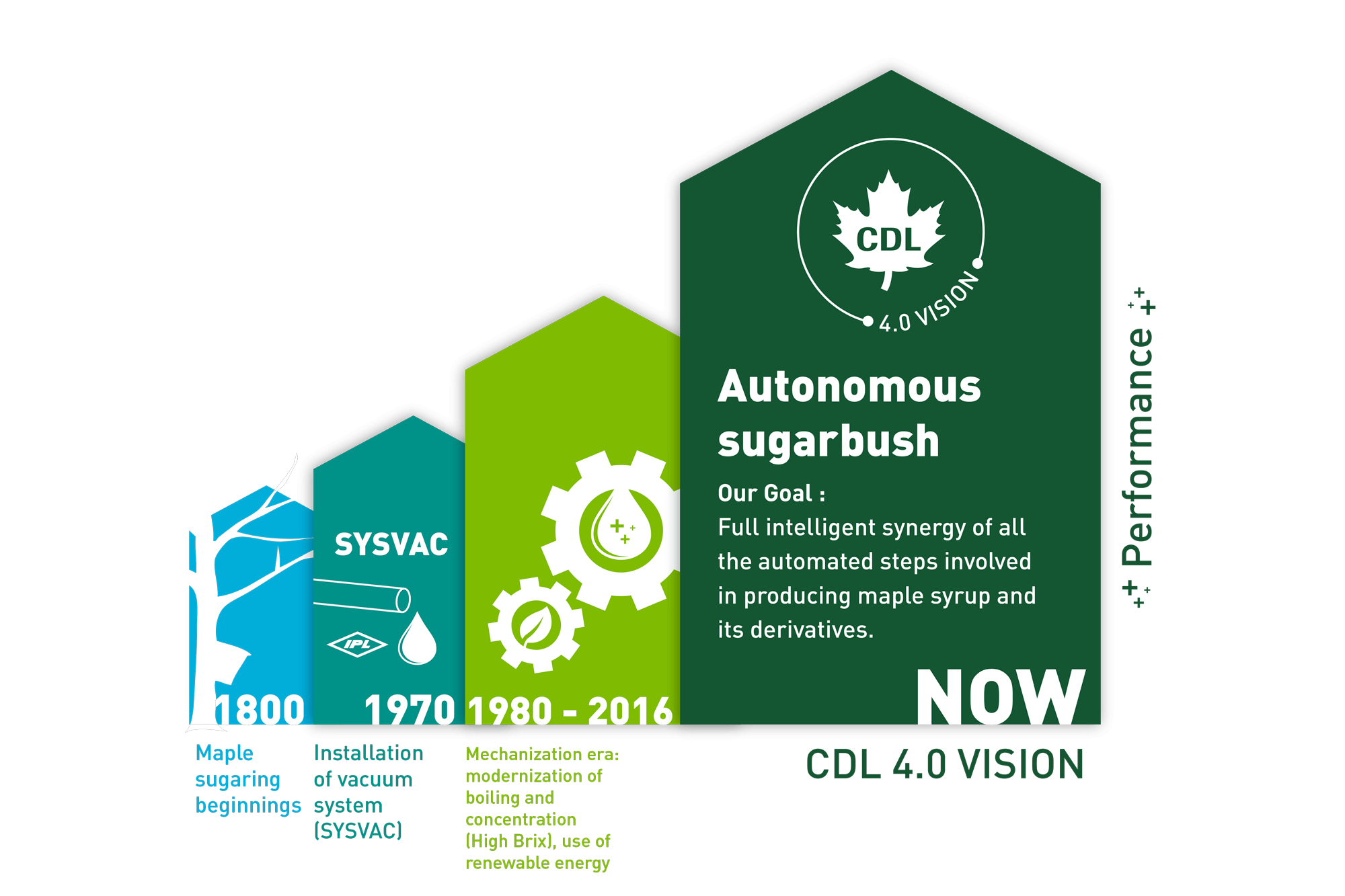 autonomous sugarbush by CDL 4.0 ViSion